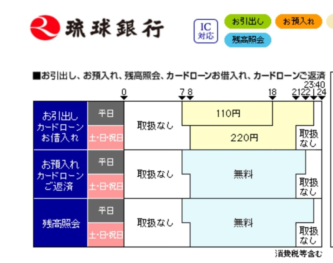手数料 振込 琉球 銀行